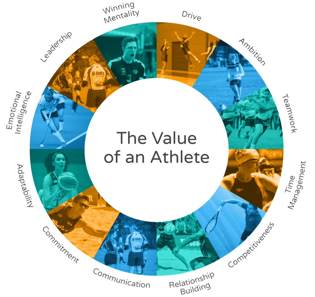 The value of an athlete graphic - The athlete transition
